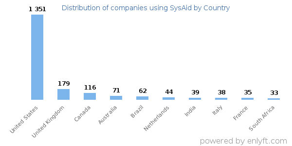 SysAid customers by country