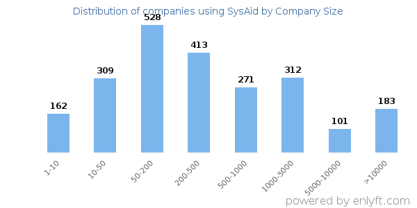 Companies using SysAid, by size (number of employees)