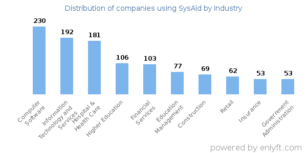 Companies using SysAid - Distribution by industry