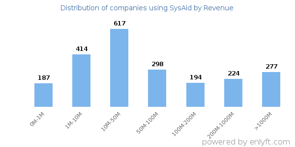 SysAid clients - distribution by company revenue
