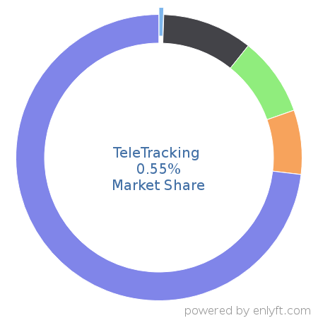 TeleTracking commands 0.73% market share in Healthcare