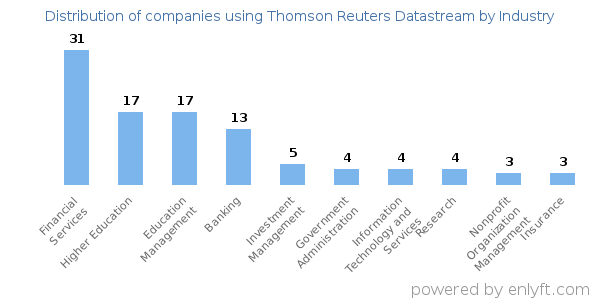 Companies using Thomson Reuters Datastream and its marketshare