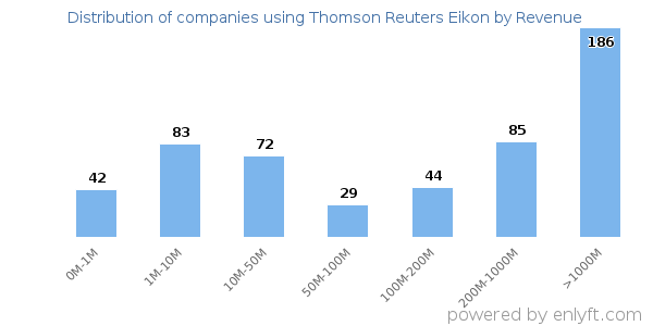 Companies using Thomson Reuters Eikon and its marketshare