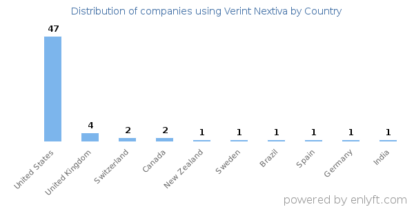 Companies using Verint Nextiva and its marketshare