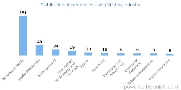 Companies using Vizrt