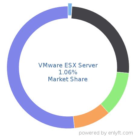 VMware ESX Server commands 1.68% market share in Virtualization Platforms