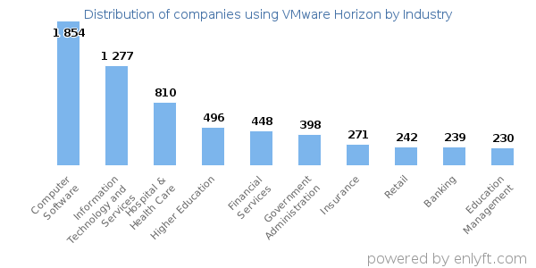 Companies using VMware Horizon and its marketshare
