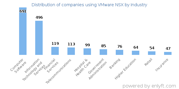 Companies using VMware NSX