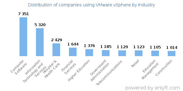 Companies using VMware vSphere and its marketshare
