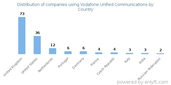 Companies using Vodafone Unified Communications