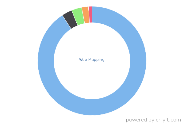 Web Mapping products and their install base