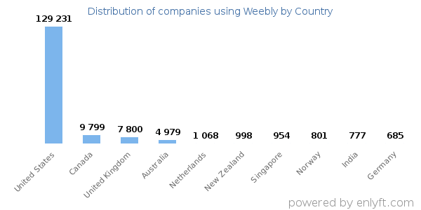 Companies using Weebly and its marketshare