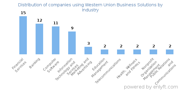 Companies using Western Union Business Solutions and its