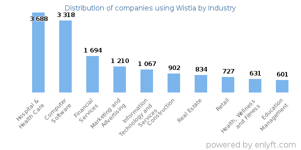 Companies using Wistia and its marketshare