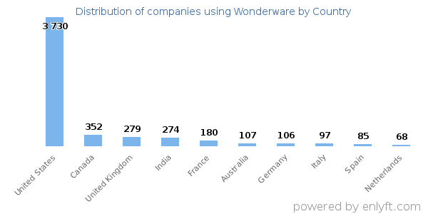 Companies using Wonderware
