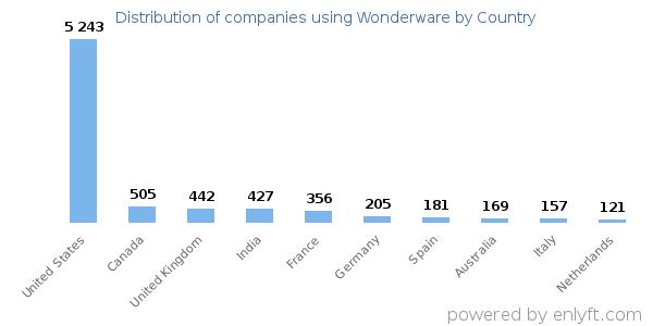 Companies using Wonderware