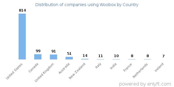 Companies using Woobox