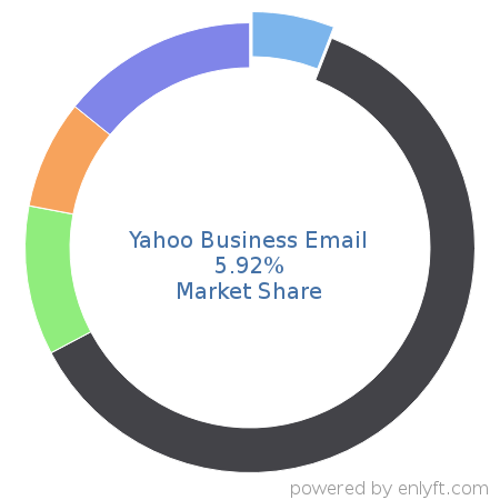 Companies using Yahoo Business Email