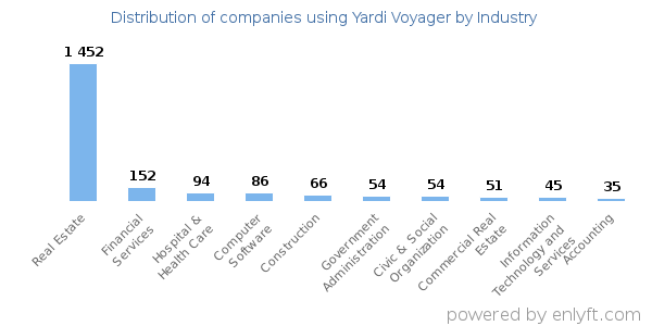Companies using Yardi Voyager and its marketshare
