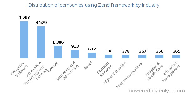 Companies using Zend Framework