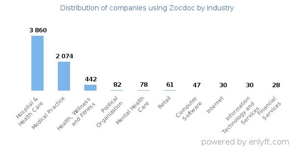 Companies using Zocdoc