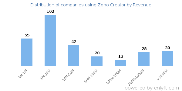 Companies Using Zoho Creator And Its Marketshare