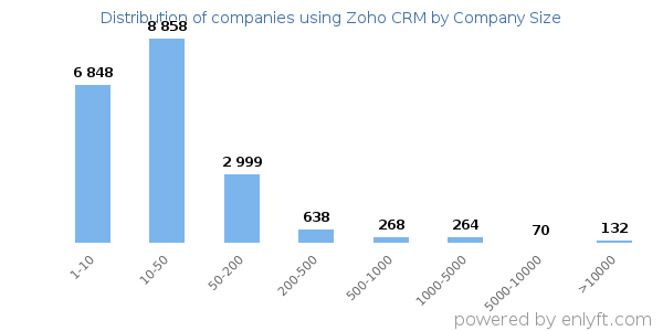 Companies using Zoho CRM and its marketshare